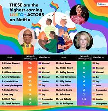 Report-Here-are-the-highest-grossing-LGBTQ-actors-on-Netflix-