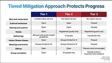COVID-19-Three-regions-to-end-Tier-3-mitigations-IRA-responds-to-dining-changes-